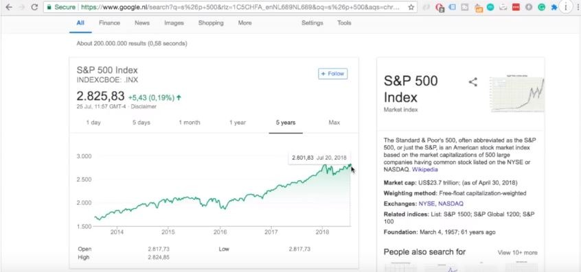 compare that with S&P 500